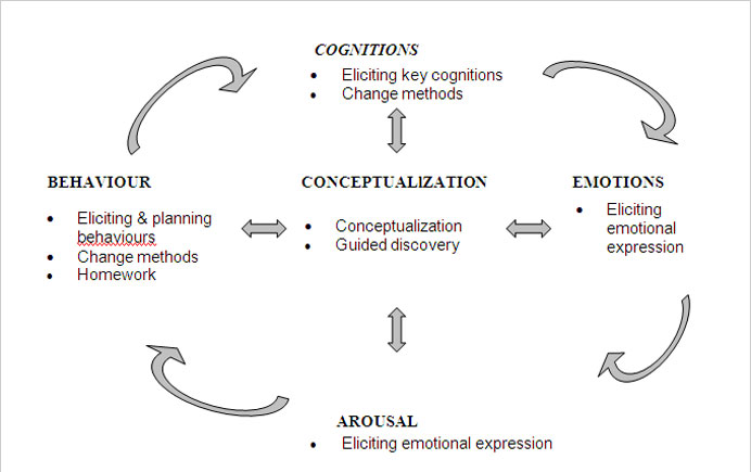 "the processes of conceptualisation and operationalisation social work essay Conceptualization is the process of development  these are called ""dimensions "" of social status  (2) extent of your supervision (work-related only, or sleep."